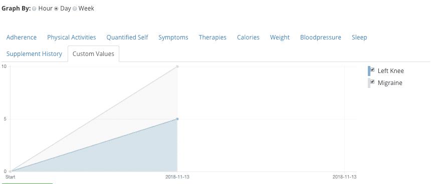 pain tracking chart