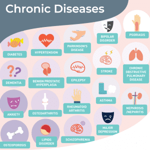 track chronic disease