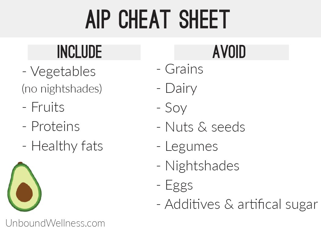 AIP Diet Meal Plan
